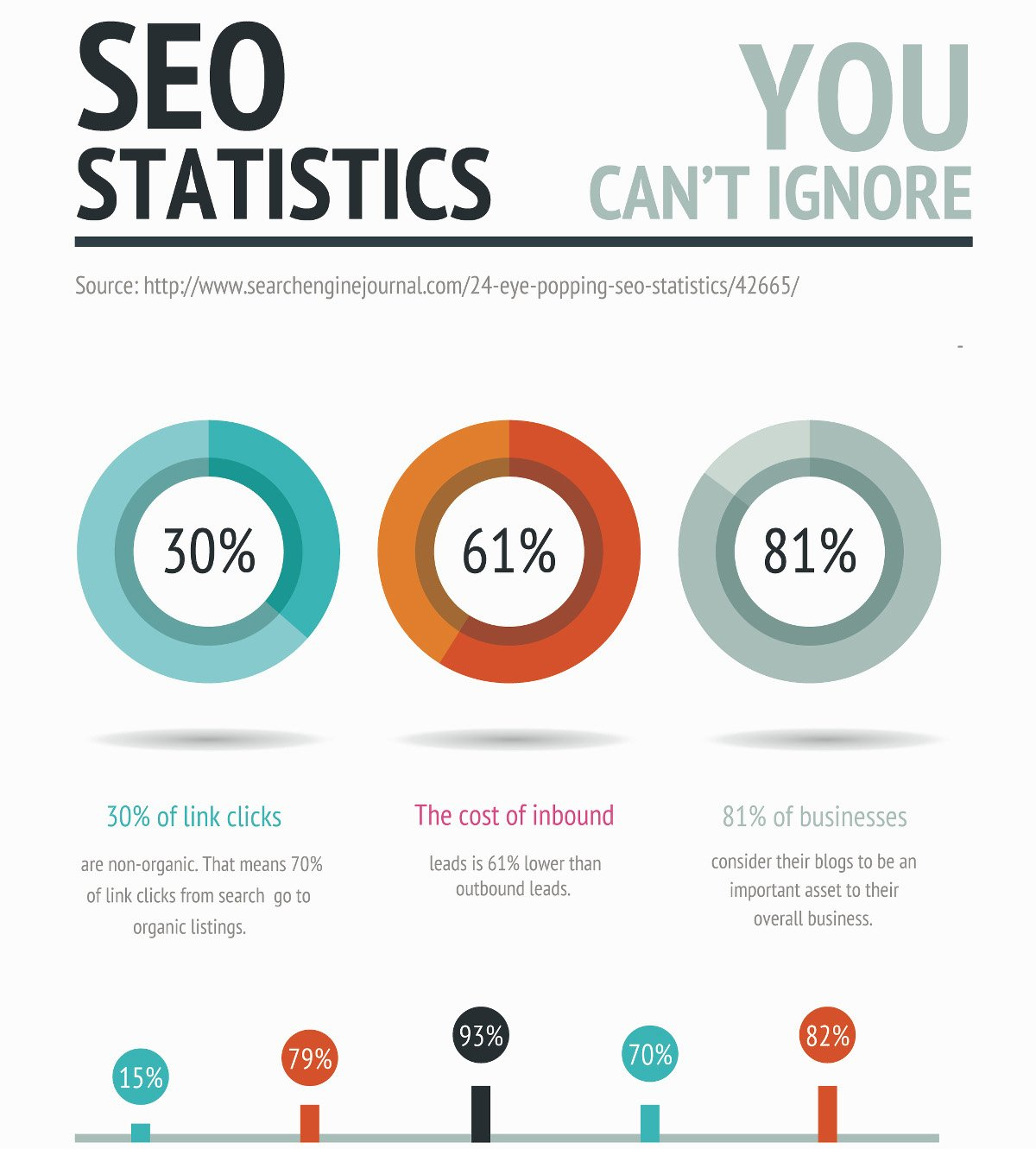 SEO for pharma stats