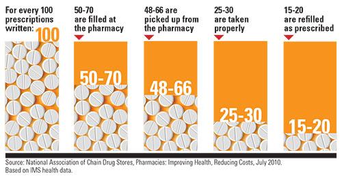 adherence rates