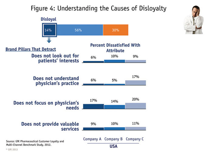 causes of disloyalty