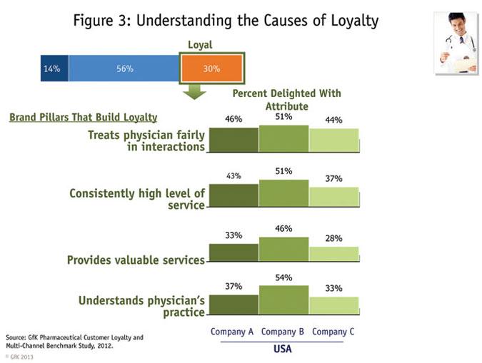 causes of pharma brand loyalty