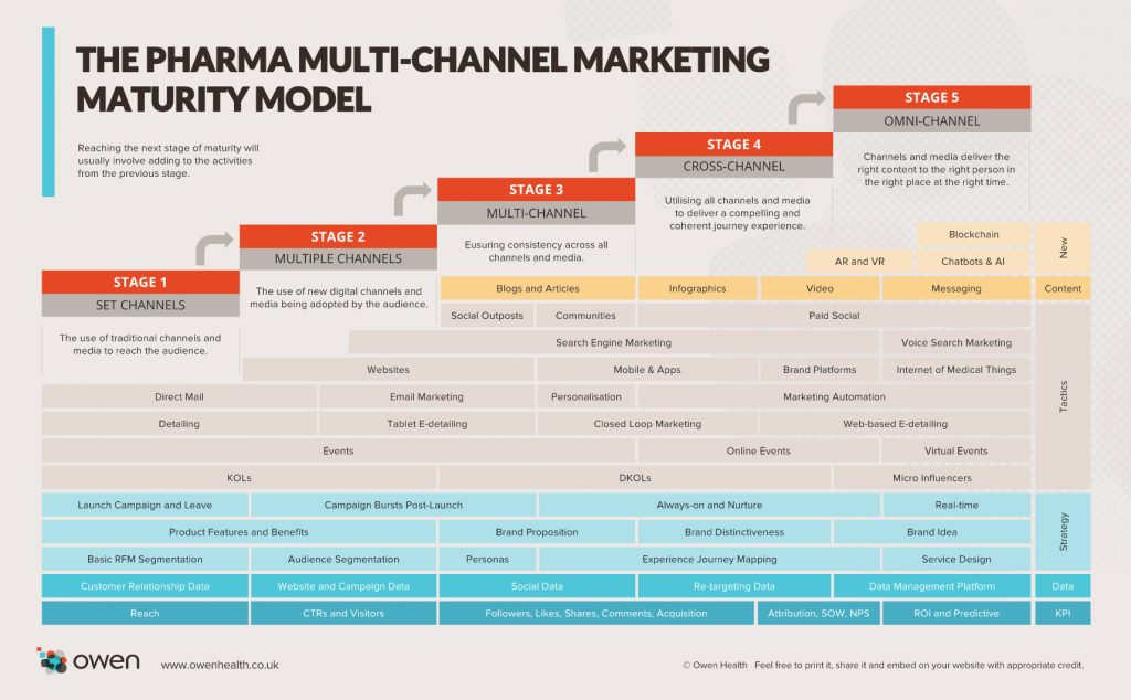 multi-channel marketing maturity