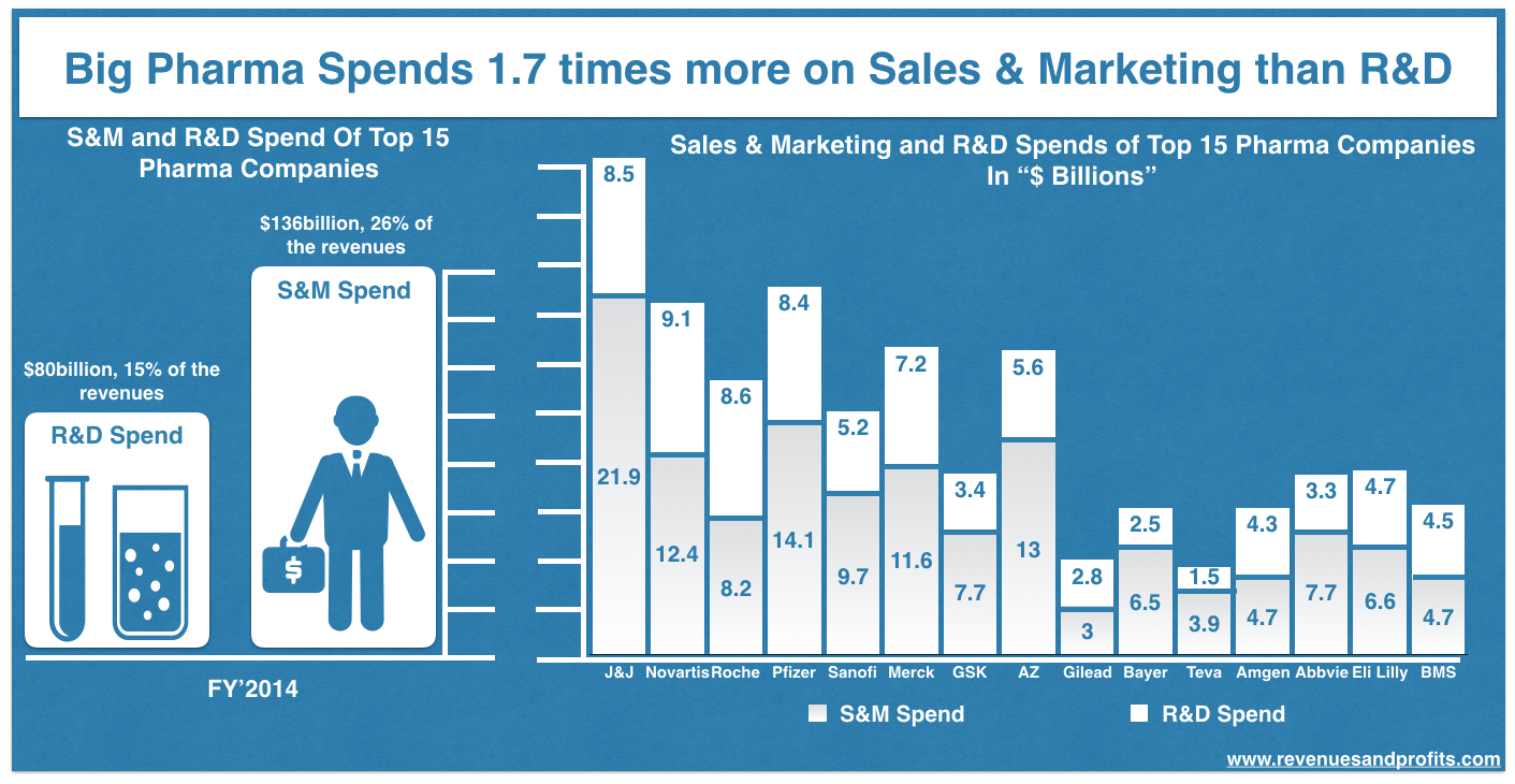 Marketing spend in pharma