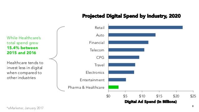 pharma digital spend