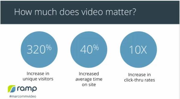 video marketing roi